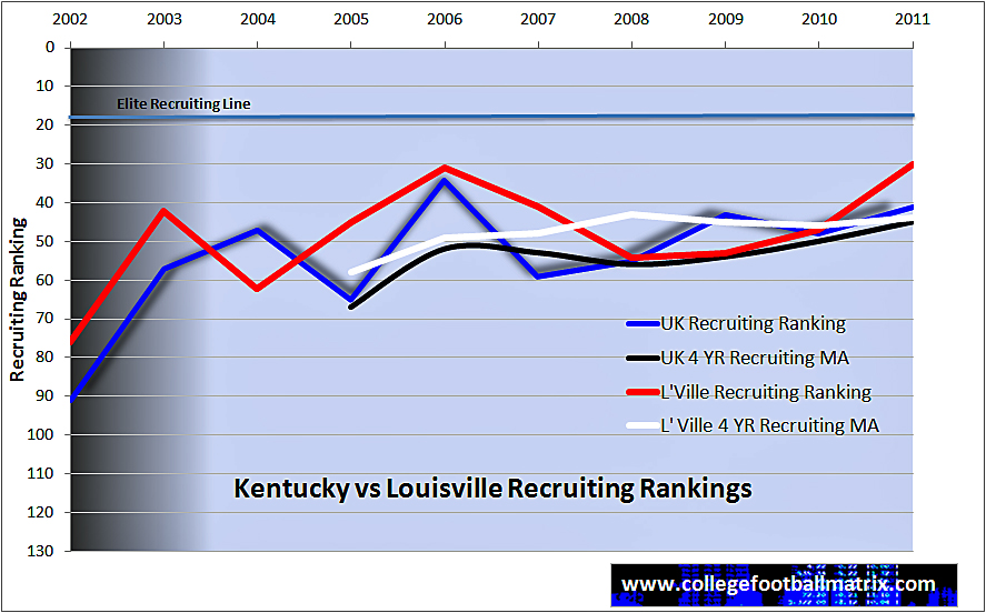 Uk v Louisville Recruiting rank trends