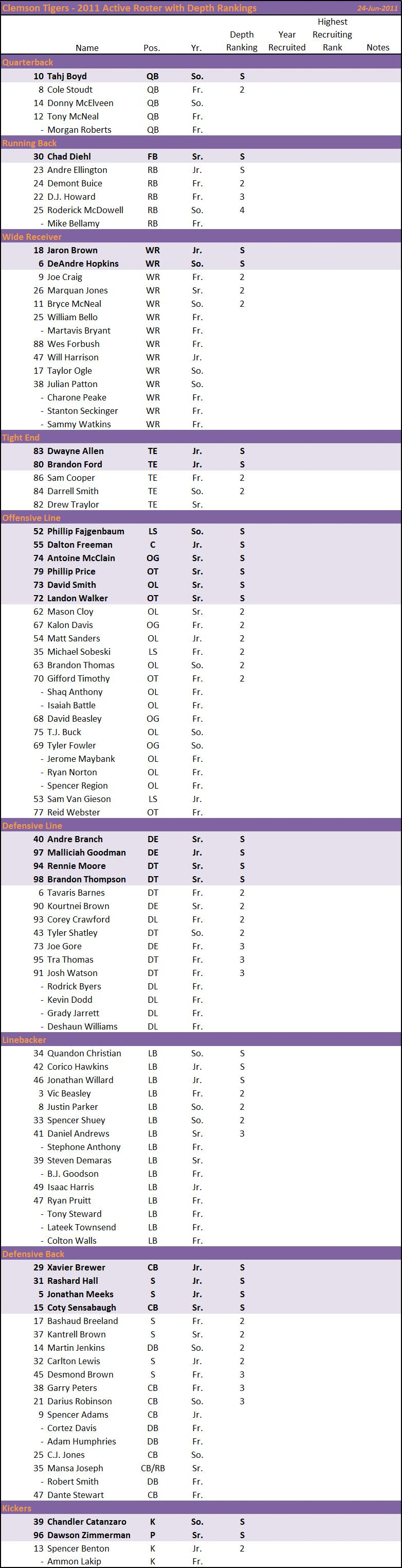 Clemson Tigers Roster Depth Charts