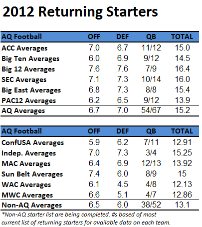 2012 College Football Returning Starters The College Football Matrix